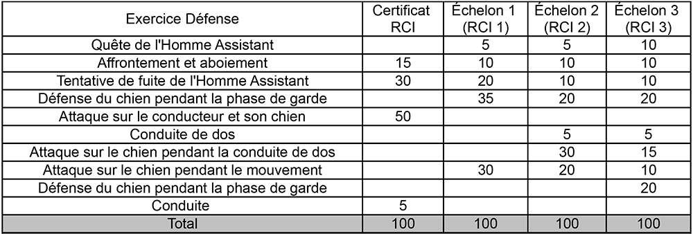 RCI défense1